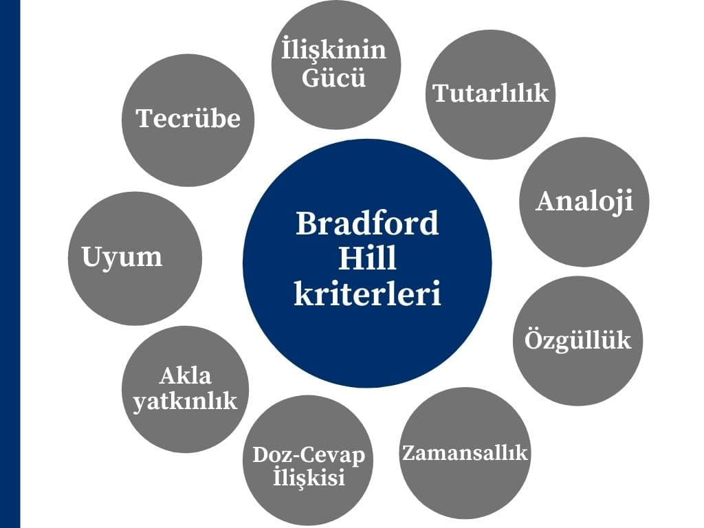 Bradford Hill Kriterleri